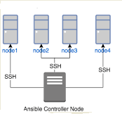 ansible hosts and control node