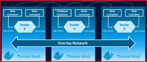docker networking overlay