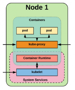 kubernetes worker node